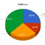 Сервис ПАММ счетов — Альпари Отзывы