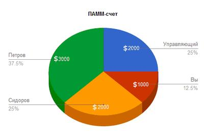 Сервис ПАММ счетов – Альпари Отзывы
