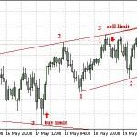 Точки входа в рынок форекс – Точный вход  рынок форекс