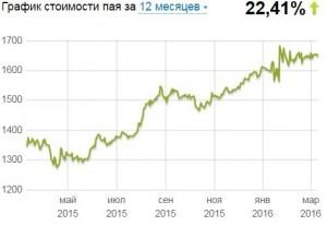 ПИФ Империя Русский Стандарт Стоимость Пая