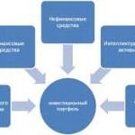 Этапы Формирования Инвестиционного Портфеля