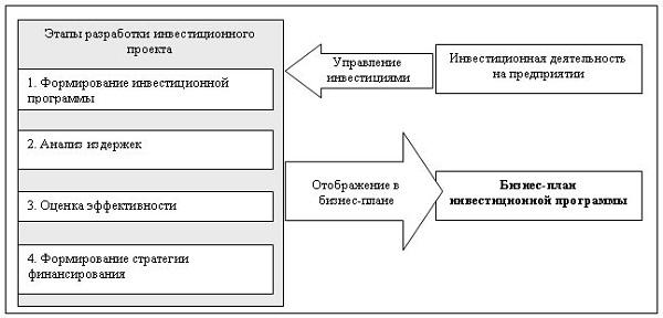 Инвестиции в проекты– этапы, участники, процедура