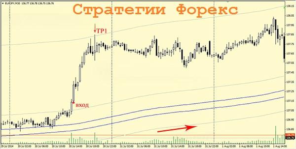 Стратегии Форекс — методы для понимания движения валютного рынка