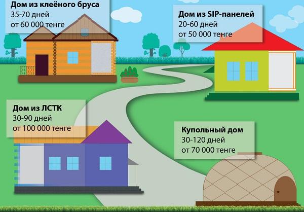 Бизнес на продаже домов