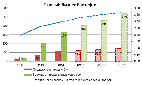 графики акций роснефти