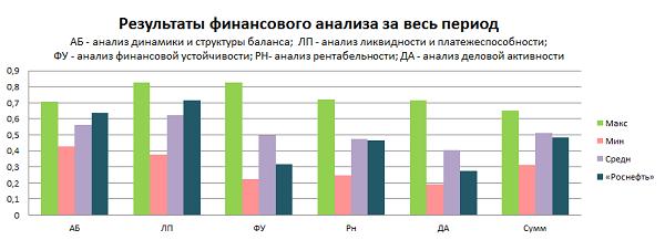 рост акций роснефти