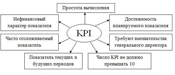 расчет KPI