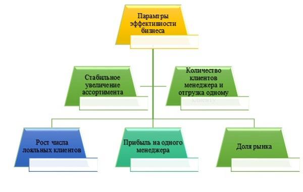 критерии эффективности бизнеса