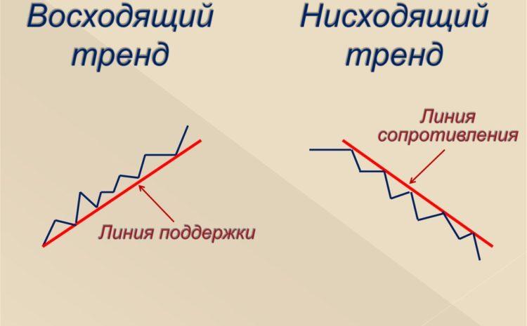 Как понять – тренд восходящий или нисходящий?